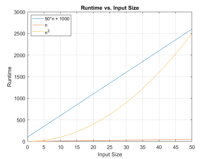 Runtime small