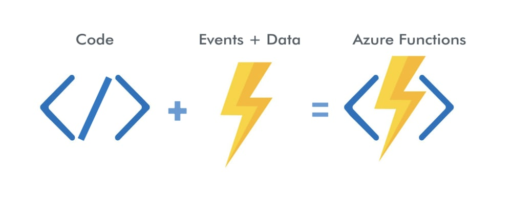 Cover image for a first look at azure functions