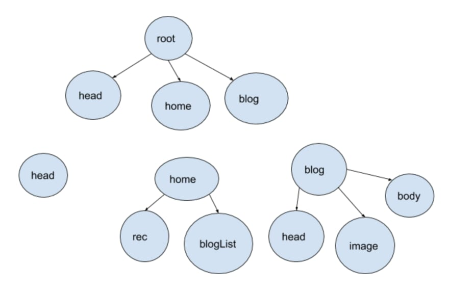 State hierarchy