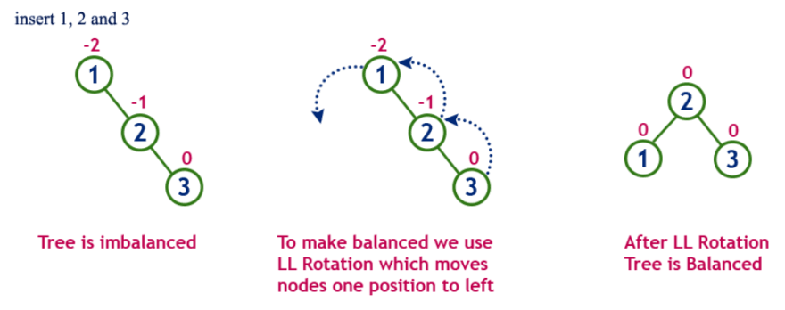 Left rotation example