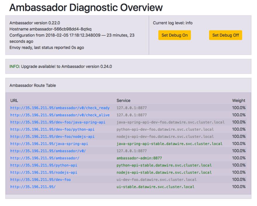 Ambassador diagnostics interface
