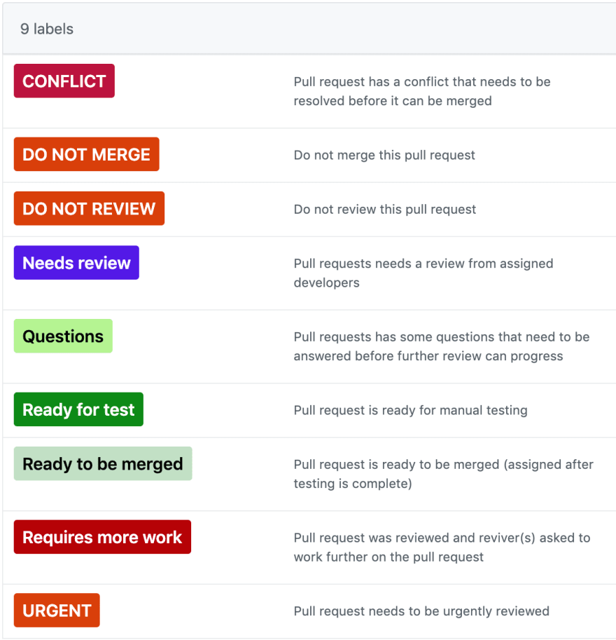 Some examples of GitHub Labels