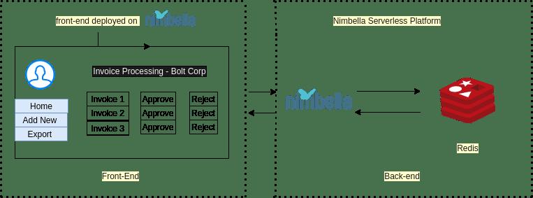 Basic architecture on Nimbella