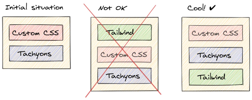 Relative position of Tachyons vs. Tailwind
