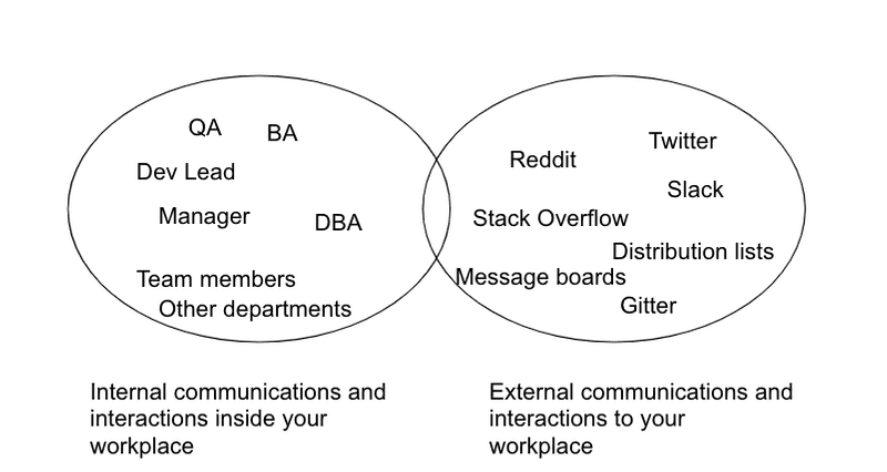 diagram showing two buckets of communications