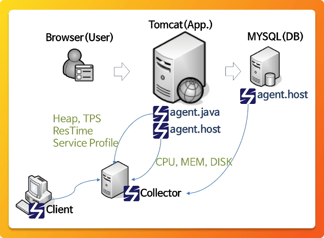 Architecture diagram of Scouter APM tool
