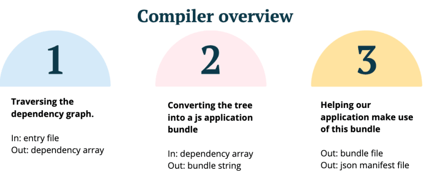 Compiler overview