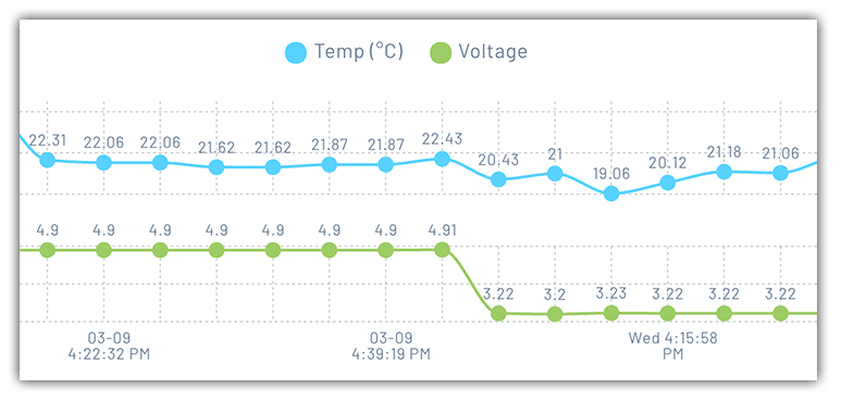 temp and voltage report