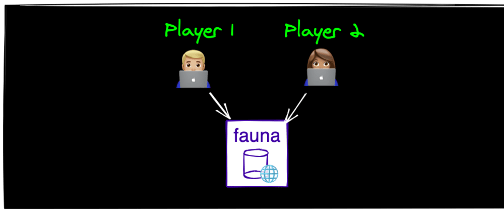 Cover image for How to make an online multiplayer game with JavaScript and Fauna