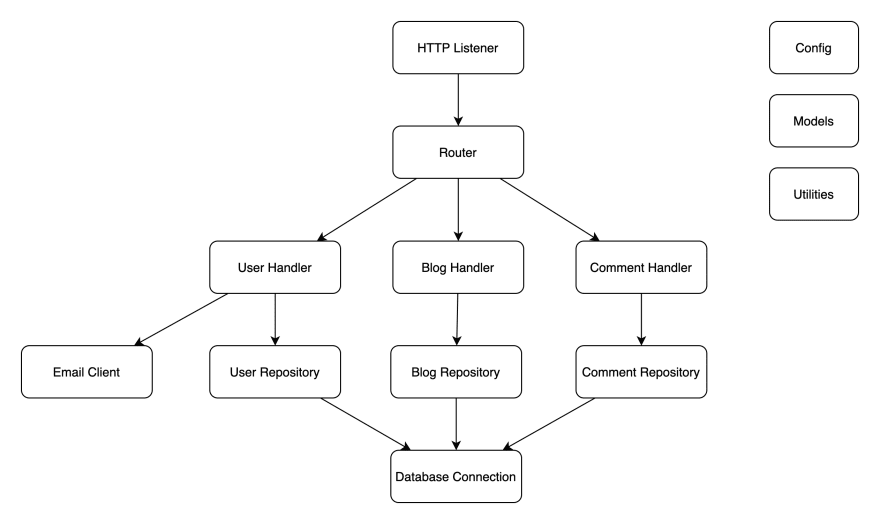 Example DAG backend