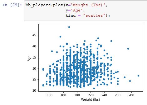 plotting through a dataframe with the matplotlib plot function