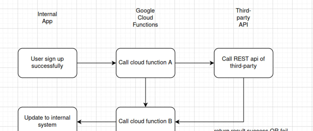Cover image for Explore Google Cloud functions for microtasks