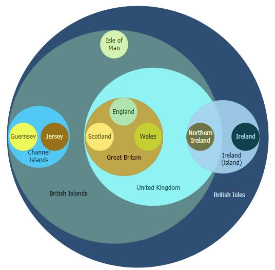 Euler Diagram of the British Isles