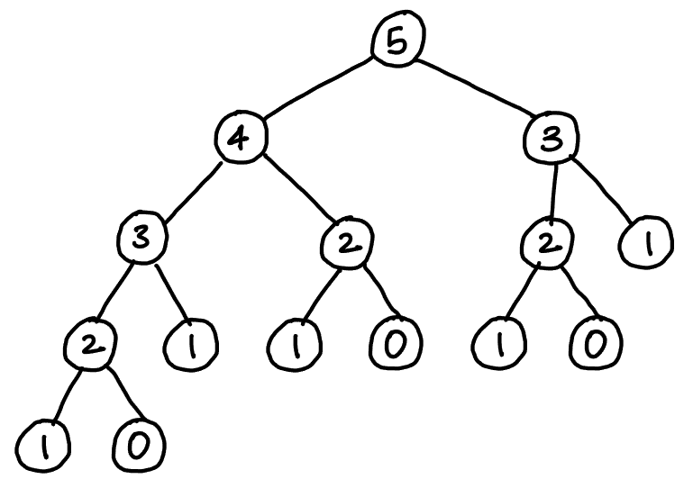 Call tree of a recursive function solving a problem with overlapping subproblems