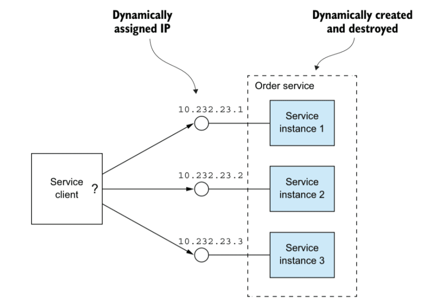 Service Discovery For Microservices.png