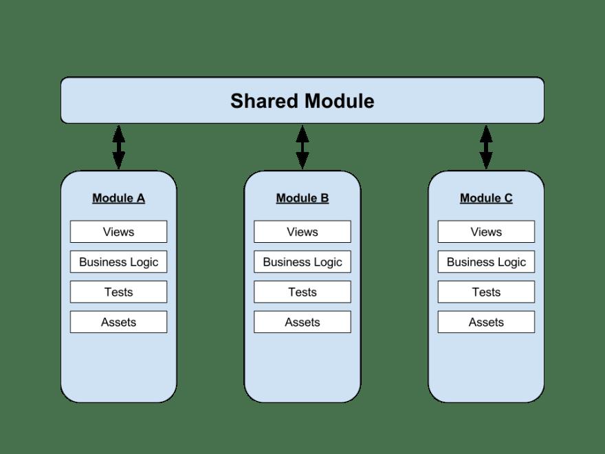 Our modular application