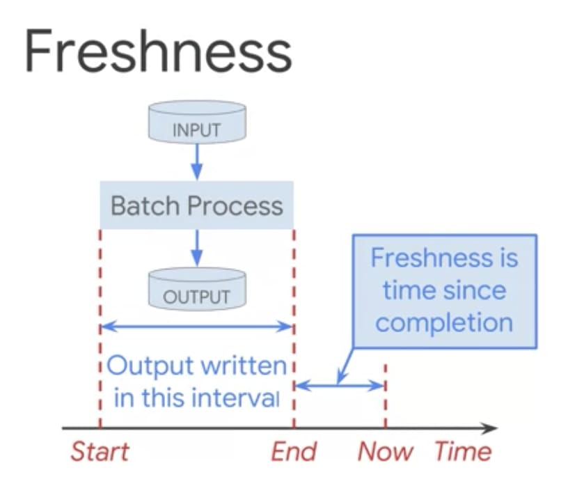 Image showing freshness calculation