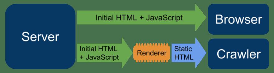 Dynamic rendering google