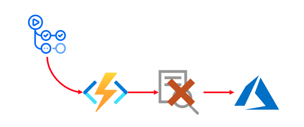Cover image for Deploying Azure Functions via GitHub Actions without Publish Profile