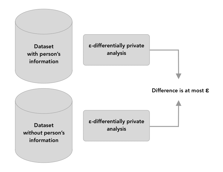 the output of two databases - one without a person's details, and one with the person's details - should have output that is within epsilon of being identical