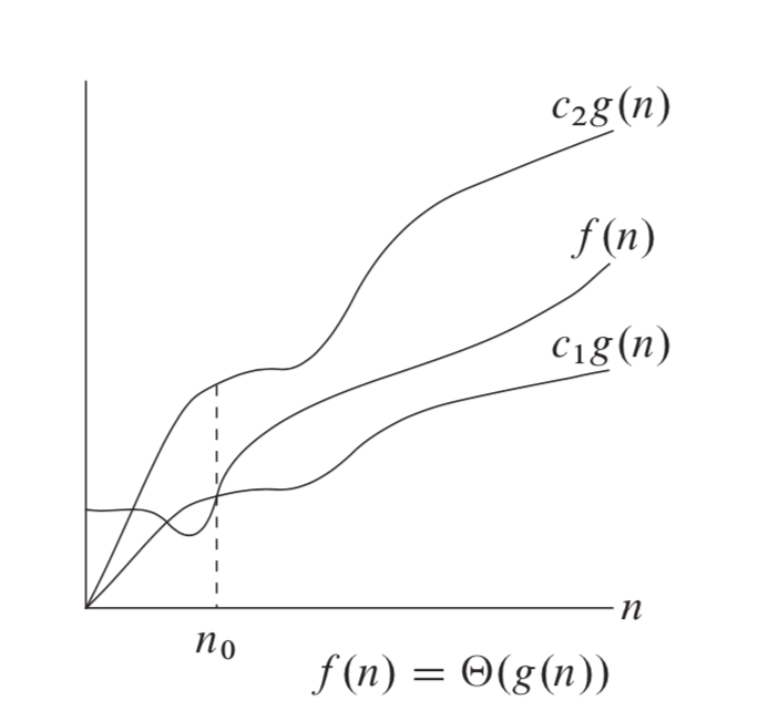 Theta-notation