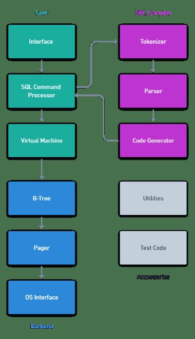 SQLite Architecture (https://www.sqlite.org/arch.html)