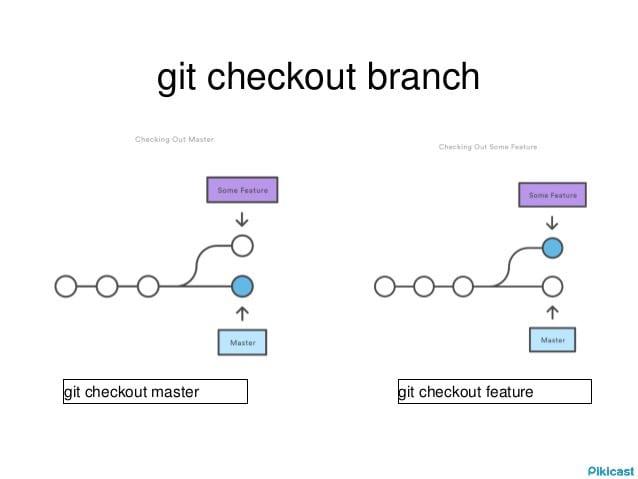 git checkout branch