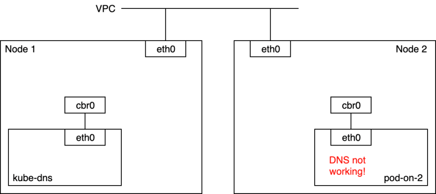 network diagram of the cluster where DNS not working in a pod of Node 2