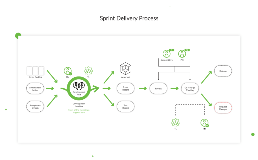 sprint-delivery-project-management-communication-process