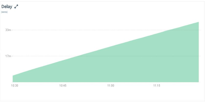MySQL Monitoring Console - Seconds Behind Master Increasing Value