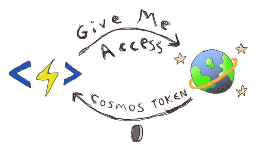 Cosmos DB Resource Token