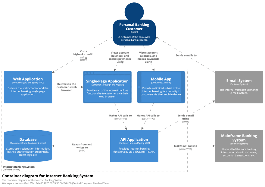 Container Diagram of a Banking System