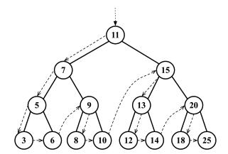 pre-order traversal of binary search tree