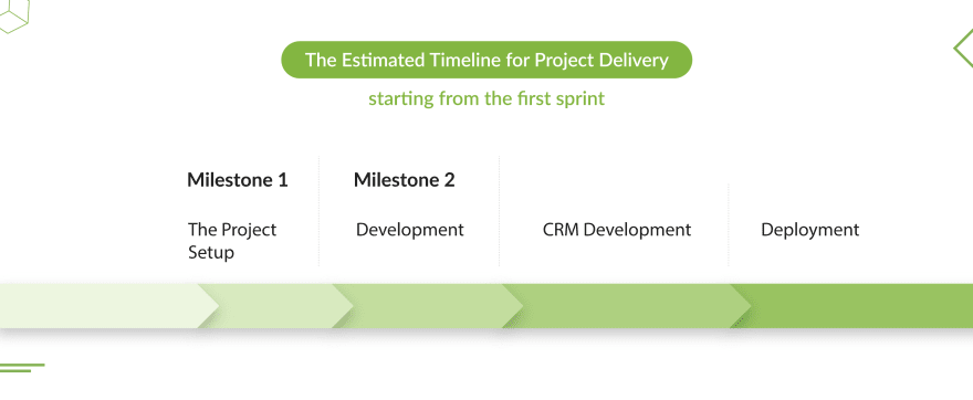 discovery-stage-timeline-for-project-delivery