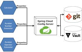 Spring cloud server