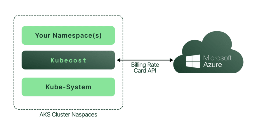 Kubecost uses the Microsoft Azure Billing Rate Card API to gather accurate and detailed cost information