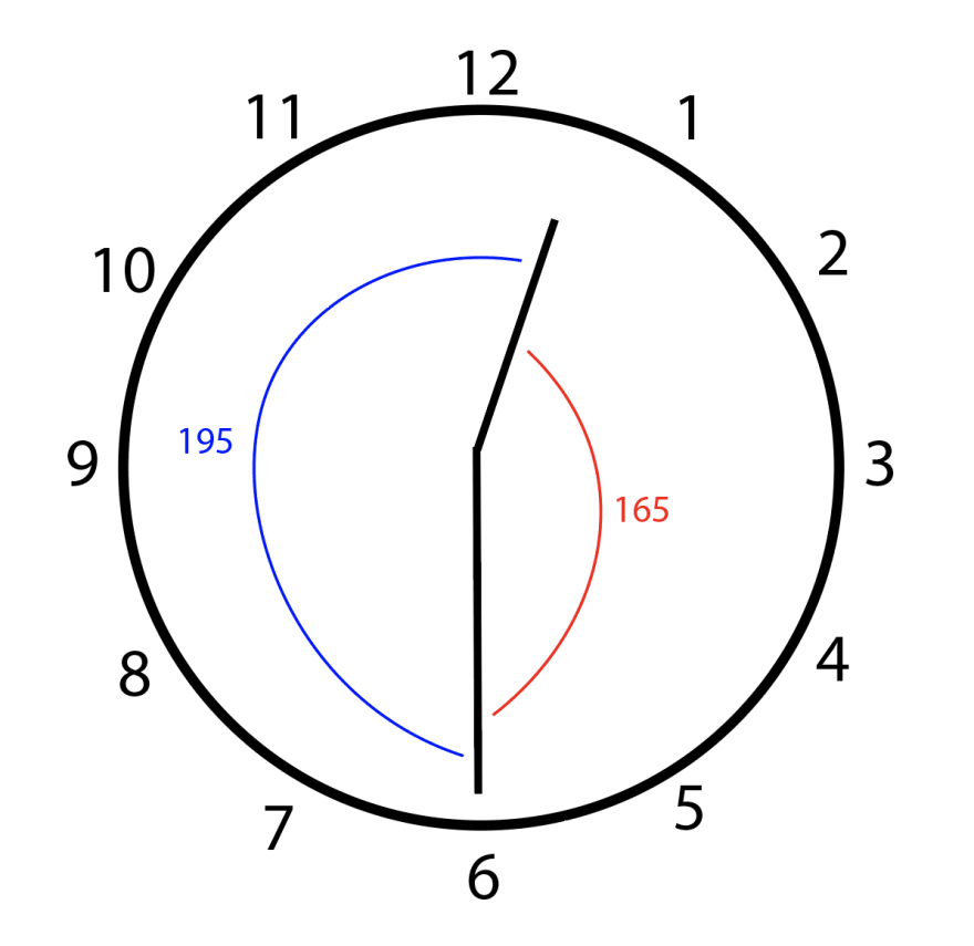 At 12:30, the smaller angle between the hour and minute hands is 165 degrees, and the bigger angle between the hands is 196 degrees.