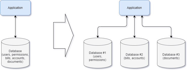 Splitting databases into domain based parts