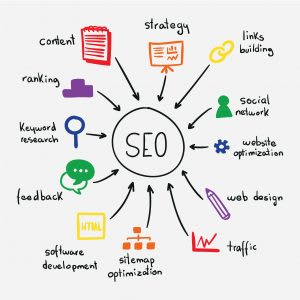 SEO strategy on website