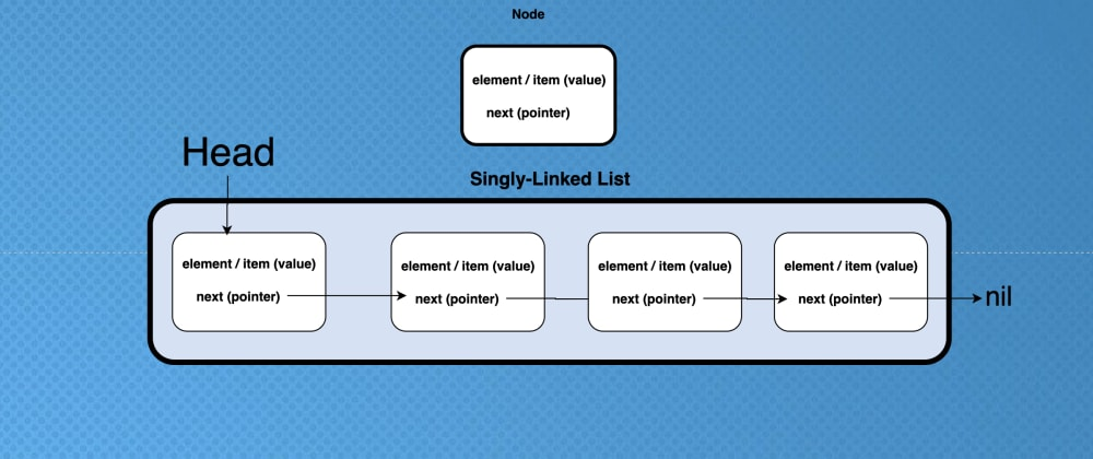 Cover image for Data Structures: Singly-Linked List with Go