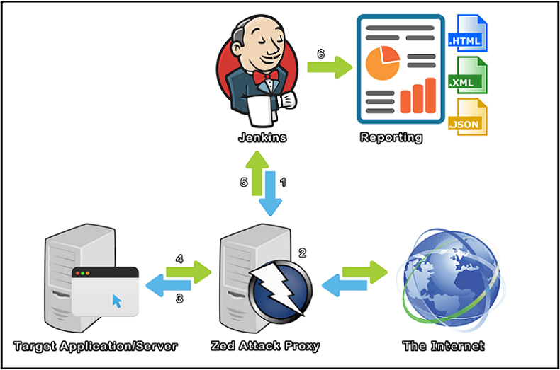 Automatic security tests in Jenkins with OWASP ZAP - DEV