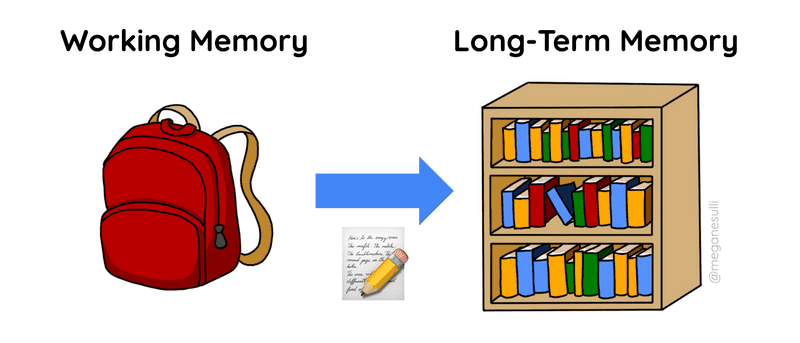 """Another diagram with working memory as a backpack and long-term memory as a bookcase. An arrow points from the backpack to the bookcase, labeled with a paper and pencil """"edit"""" emoji."""