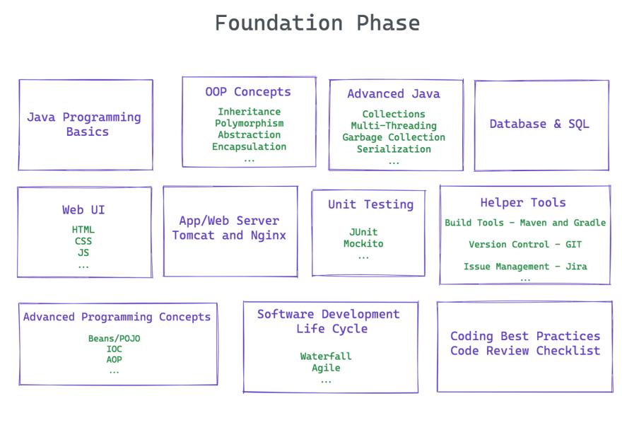 Foundation Phase