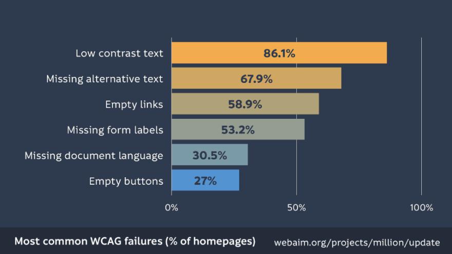 wcag failures