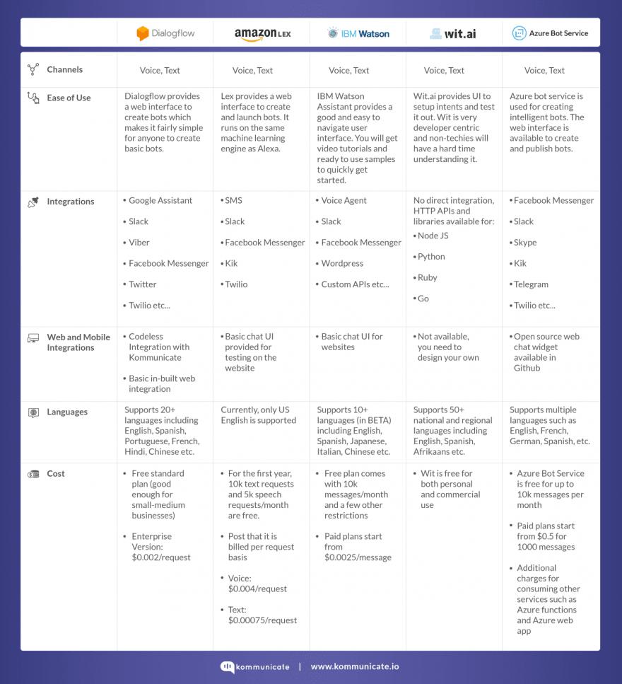 Comparison Table for Dialogflow vs Lex vs Watson vs Wit vs Azure Bot
