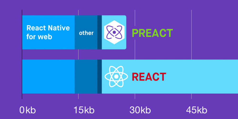 👑⚙️ Smaller, Faster Websites with Preact and Expo