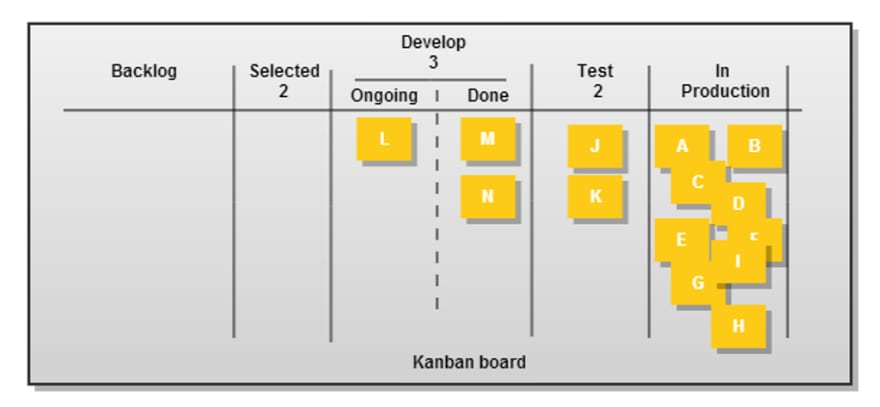 Kanban all tasks done