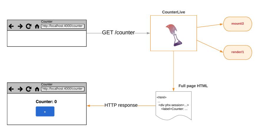 HTTP GET request