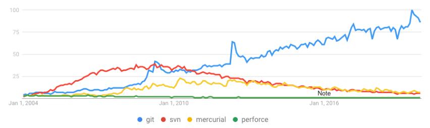 Version Control Trends