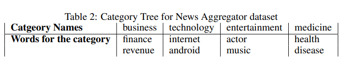 Category Tree of News Aggregator Dataset